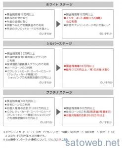 平成25年12月20日(金)より、スーパー普通預金(メインバンク プラス)の優遇判定条件・優遇内容を改定します。   三菱東京UFJ銀行