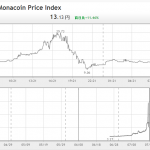 モナーコイン、difficultyの上昇と 謎の祭。#monacoin