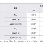 ケイオプティが 「mineo」に新プラン・新端末を追加。月2・3GBのプランが誕生。