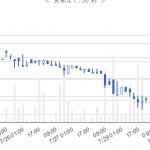 monacoinが価格上昇とともに Diffが急上昇。GPUでの発掘は困難に #monacoin