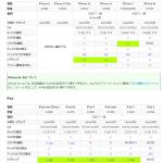 IIJとケイオプティコムが iOS8への対応状況を公表。