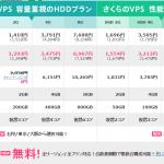 11月27日に「さくらのVPS」がリニューアル。 512MB~32GBをラインナップへ
