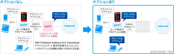 UQも Wimax2+ルーターのIPアドレスをプライベートIPへ。グローバルIPは100円/月のオプションで提供。