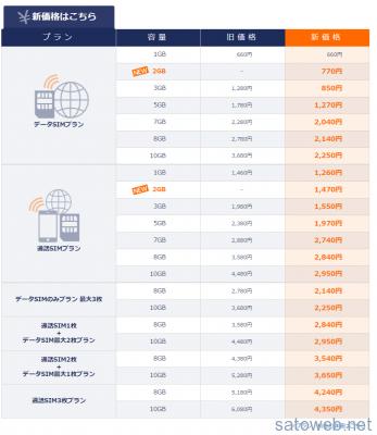 DMM mobile 業界最安値挑戦! - DMM mobile