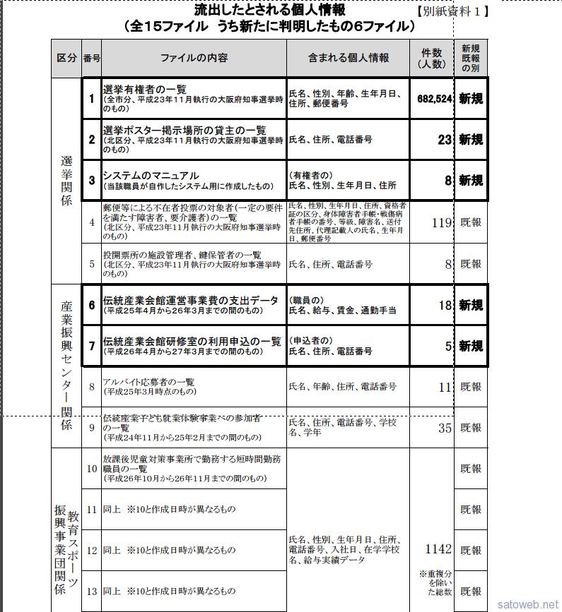 大阪・堺市、有権者68万人分の個人情報流出、職員が個人で持ち出し外部レンタルサーバに公開状態で保管していた。