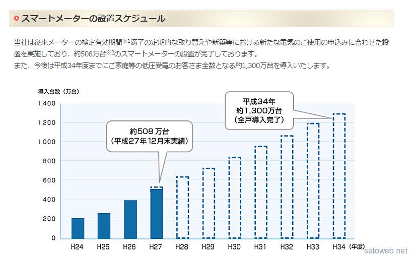 個人向け電力自由化に向け、東京電力管内でスマートメーターの在庫がピンチ?!