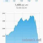 モナコインがついに1000円突破。一時1400円以上に。