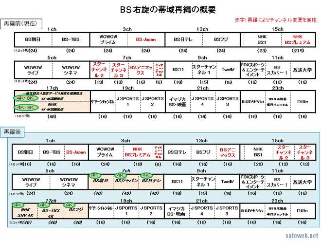 BSの周波数移行、次はBSプレミアムが5月8日。PC-DTV環境は設定変更が必要に。
