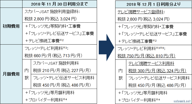 「フレッツ・テレビ」利用料、4K配信ついでに12月より値上げへ