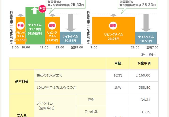 関西電力、2019年3月で「はぴeタイム」等現行の深夜電力プランの新規加入を終了。