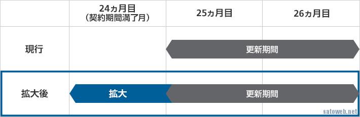 携帯キャリア大手3社2年契約の更新期間拡大へ